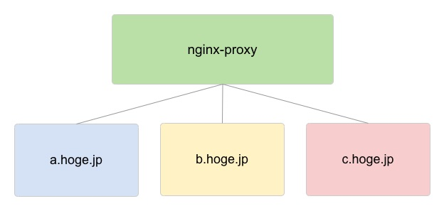 docker-nginx-proxy